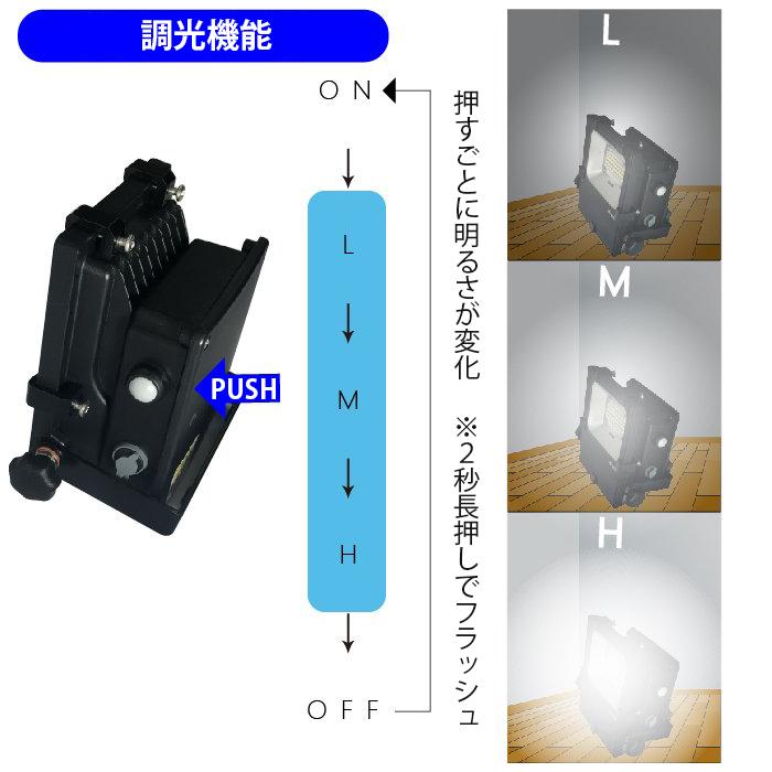 NLFL-Bシリーズ特長